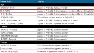 Actualización Motorola DEXT abandonada